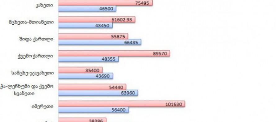 2015 წელს გუბერნატორების ადმინისტრაციებში 1 114 928 ლარი პრემია და სახელფასო დანამატი გაიცა
