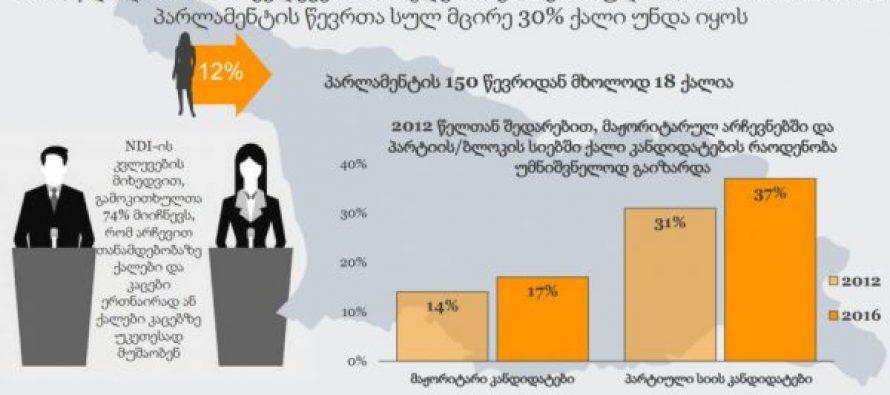 გენდერული უთანასწორობა საქართველოს პარლამენტში მაღალი ალბათობით გაიზრდება – NDI-ი ქალი კანდიდატების მონაწილეობაზე