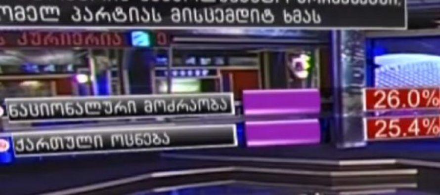 """GFK-ის ახალი კვლევა: ბარიერს 2 პარტია ლახავს – ,,ნაც. მოძრაობა"""" 26%, ,,ქართული ოცნება"""" 25%"""