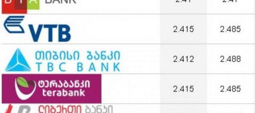 """,,საქართველოს ბანკში"""" 1აშშ დოლარი 2.490 ლარი ღირს, ,,რესპუბლიკა ბანკში"""" -2.505"""