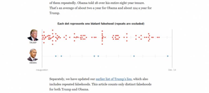 ტრამპმა ათ თვეში 6-ჯერ მეტი ტყუიული თქვა, ვიდრე ობამამ 8 წელიწადში
