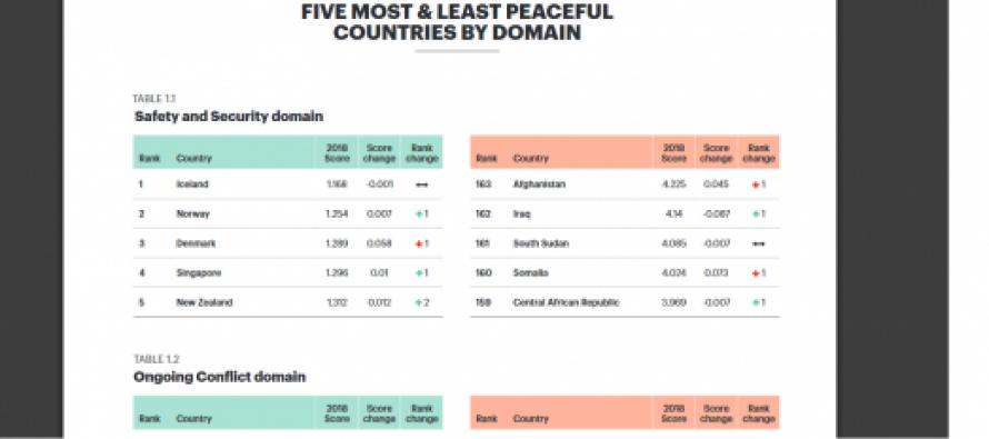 საქართველომ მშვიდობისმოყვარული ქვეყნების რეიტინგში 102-ე ადგილი დაიკავა