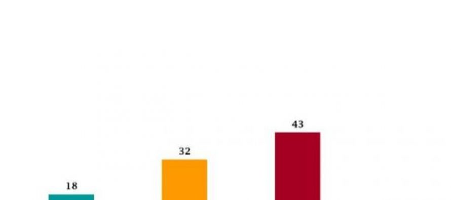 NDI-ის კვლევის მიხედვით, გამოკითხულთა უმრავლესობა ფიქრობს, რომ ბოლო 10 წელიწადში კრიმინალური მდგომარეობა გაუარესდა