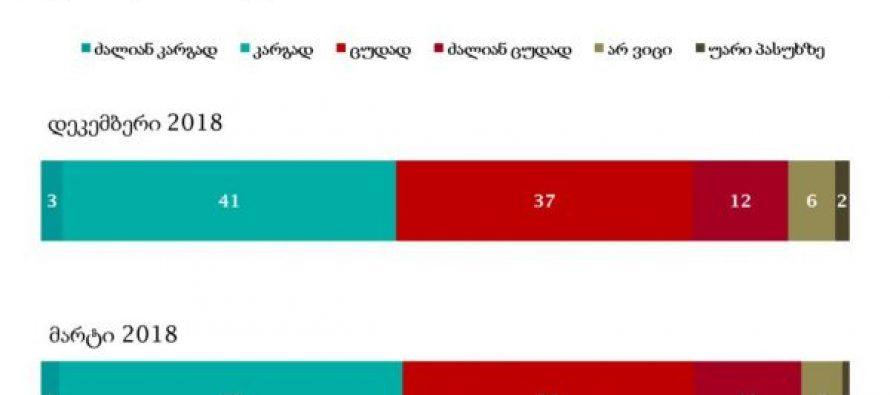 NDI :  გამოკითხულთა 41 პროცენტი მთავრობის საქმიანობას კარგად აფასებს, ხოლო 37 პროცენტი – ცუდად