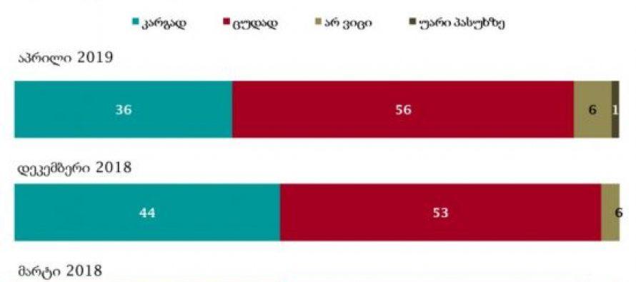 NDI – გამოკითხულთა 56 პროცენტი საქართველოს მთავრობის საქმიანობას უარყოფითად აფასებს