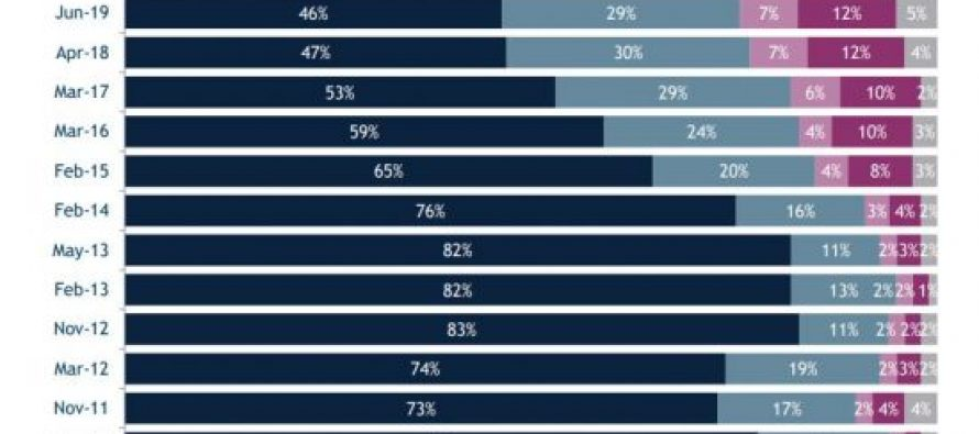IRI – რუსეთთან დიალოგის მომხრეთა რაოდენობა 46 პროცენტამდე შემცირდა