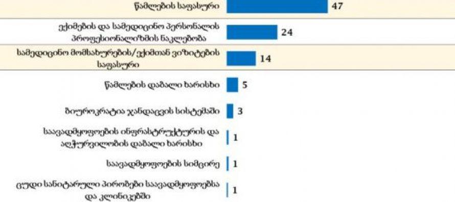 """""""NDI – ის"""" კვლევის მიხედვით, გამოკითხულთა 47 პროცენტი მიიჩნევს, რომ ჯანდაცვის სისტემის წინაშე მდგარი ყველაზე დიდი პრობლემა წამლების საფასურია"""