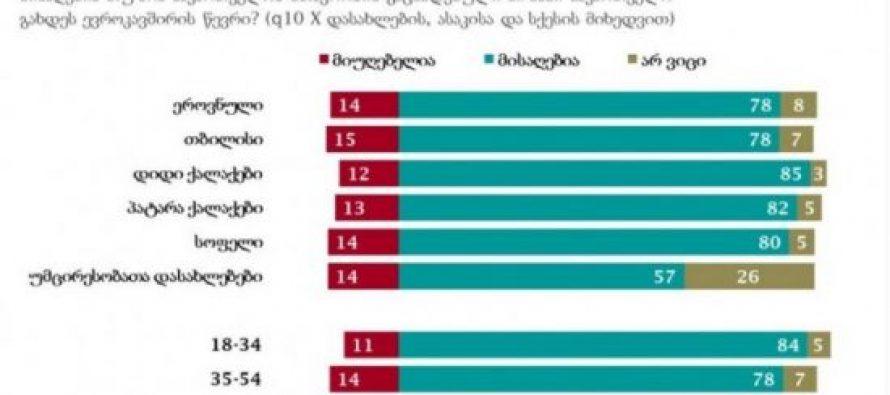 NDI-ის კვლევის თანახმად, გამოკითხულთა 78 პროცენტისთვის საქართველოს ევროკავშირში გაწევრიანება მისაღებია, ნატო-ში გაწევრიანებას კი, 71 პროცენტი უჭერს მხარს