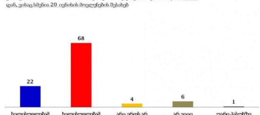 გამოკითხულთა 68% მიიჩნევს, რომ 20 ივნისის აქციის დაშლისას ხელისუფლებამ გადამეტებული ძალა გამოიყენა