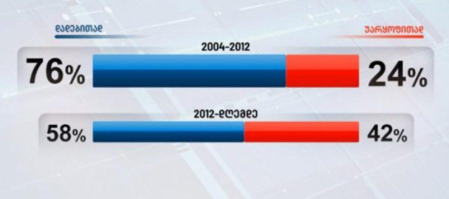 Edison Research: გამოკითხულთა 76% დადებითად აფასებს 2004-2012 წლებს, 2012-დან დღემდე – 58%