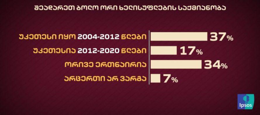 37 % თვლის, რომ წინა ხელისუფლების საქმიანობა ახლანდელზე უკეთესი იყო – IPSOS-ის კვლევა