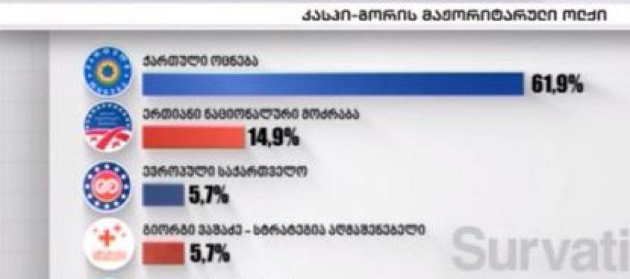 """61,9% """"ქართული ოცნება"""" , 14,9% """"ნაციონალურ მოძრაობა""""- Survation-ის კველვა კასპი-გორის მაჟორიტარულ ოლქში"""