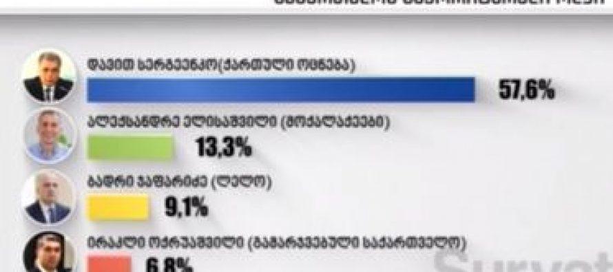 57,6% დავით სერგეენკო – 13,3% ალეკო ელისაშვილი – Survation-ის კვლევა საბურთალოს ოლქში