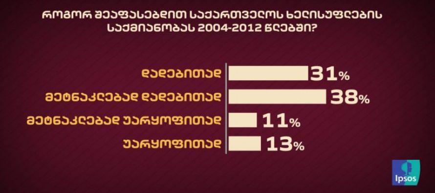 2004-2012 წლებში საქართველოს ხელისუფლების საქმიანობას 31% დადებითად აფასებს – IPSOS-ის კვლევა