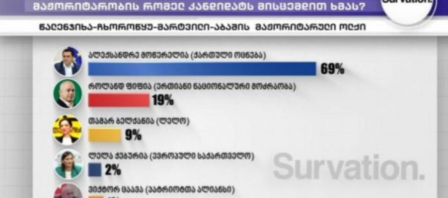 """წალენჯიხა-ჩხოროწყუ-მარტვილი-აბაშის მაჟორიტარული ოლქში 69%-ით """"ქართული ოცნების"""" კანდიდატი ლიდერობს – Survation-ის კვლევა"""