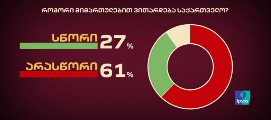გამოკითხულთა 61%-ის აზრით, საქართველო არასწორი მიმართულებით ვითარდება – IPSOS-ის კვლევა