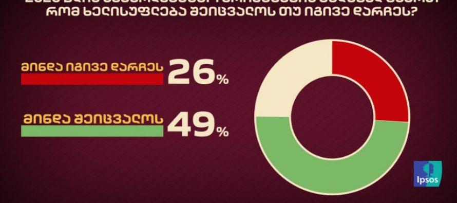 49%-ს ხელისუფლების შეცვლა სურს – IPSOS-ის ახალი კვლევა