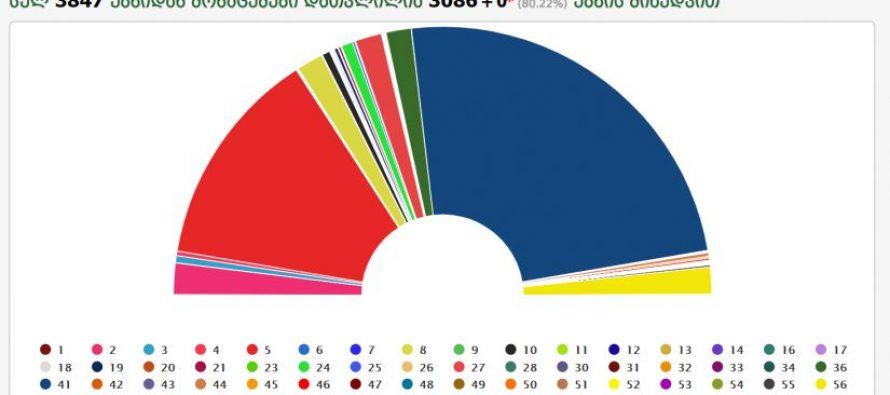 """დათვლილია უბნების 91.81%: """"ოცნება"""" – 48.13%, """"ენმ"""" – 26.84%, """"ევროპული საქართველო"""" – 3.79%"""